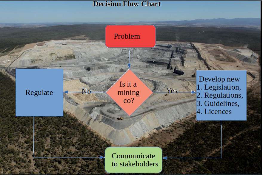 Mining Decision Flow Chart - with background